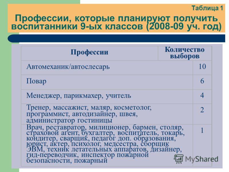 Таблица 1 Профессии, которые планируют получить воспитанники 9-ых классов (2008-09 уч. год) Профессии Количество выборов Автомеханик/автослесарь10 Повар6 Менеджер, парикмахер, учитель4 Тренер, массажист, маляр, косметолог, программист, автодизайнер,
