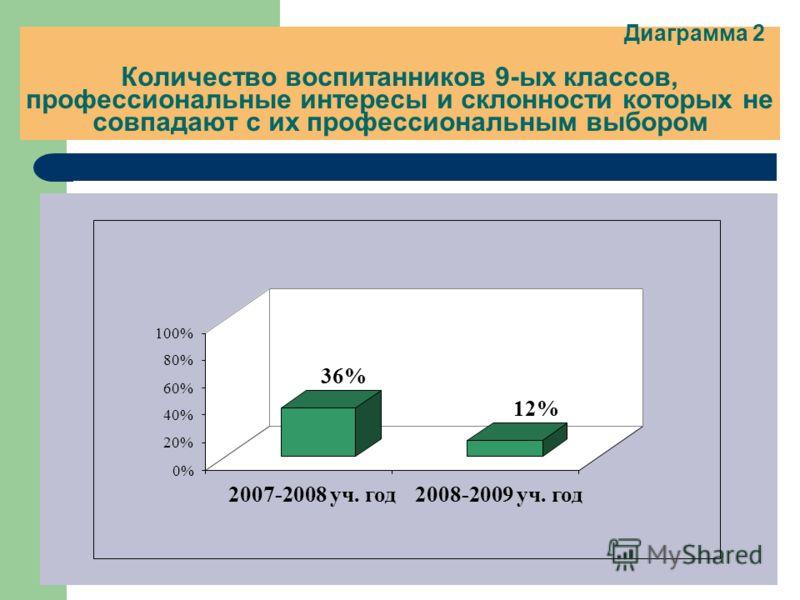Диаграмма 2 Количество воспитанников 9-ых классов, профессиональные интересы и склонности которых не совпадают с их профессиональным выбором 36% 12% 0% 20% 40% 60% 80% 100% 2007-2008 уч. год2008-2009 уч. год