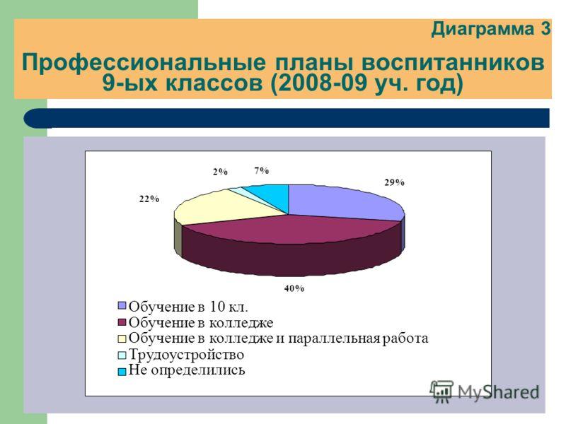 Диаграмма 3 Профессиональные планы воспитанников 9-ых классов (2008-09 уч. год) 29% 40% 22% 2% 7% Обучение в 10 кл. Обучение в колледже Обучение в колледже и параллельная работа Трудоустройство Не определились