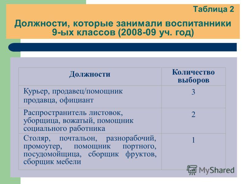 Таблица 2 Должности, которые занимали воспитанники 9-ых классов (2008-09 уч. год) Должности Количество выборов Курьер, продавец/помощник продавца, официант 3 Распространитель листовок, уборщица, вожатый, помощник социального работника 2 Столяр, почта