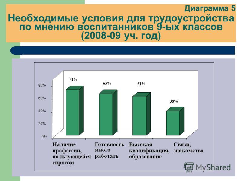 Диаграмма 5 Необходимые условия для трудоустройства по мнению воспитанников 9-ых классов (2008-09 уч. год) 71% 65% 61% 38% 0% 20% 40% 60% 80% Наличие профессии, пользующейся спросом Готовность много работать Высокая квалификация, образование Связи, з