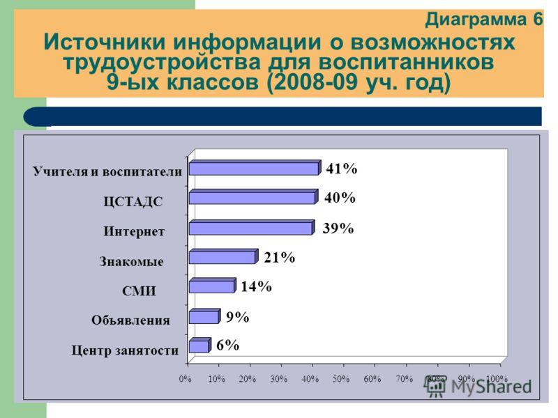 Диаграмма 6 Источники информации о возможностях трудоустройства для воспитанников 9-ых классов (2008-09 уч. год) 6% 9% 14% 21% 39% 40% 41% 0%10%20%30%40%50%60%70%80%90%100% Центр занятости Объявления СМИ Знакомые Интернет ЦСТАДС Учителя и воспитатели