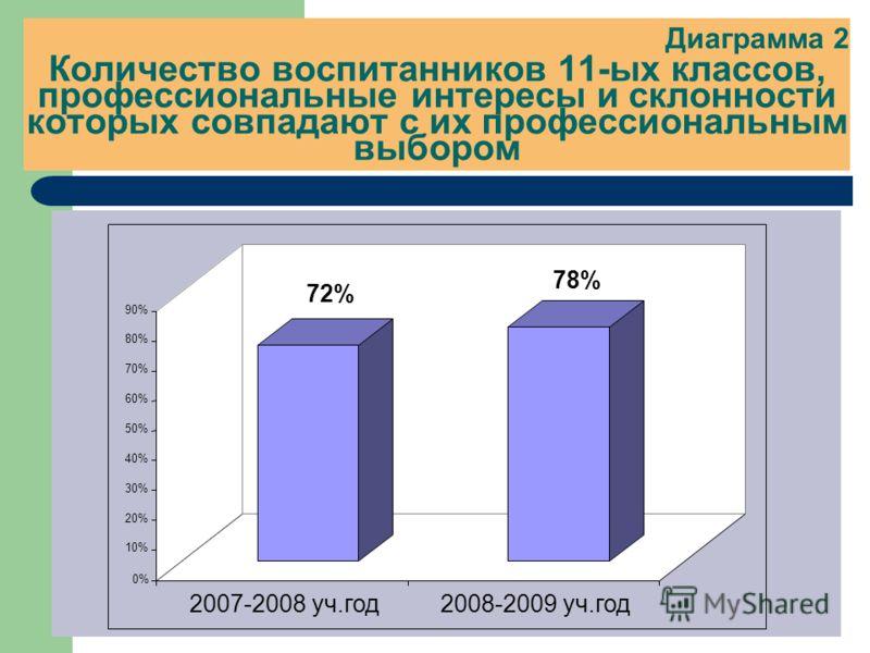 Диаграмма 2 Количество воспитанников 11-ых классов, профессиональные интересы и склонности которых совпадают с их профессиональным выбором 72% 78% 0% 10% 20% 30% 40% 50% 60% 70% 80% 90% 2007-2008 уч.год2008-2009 уч.год