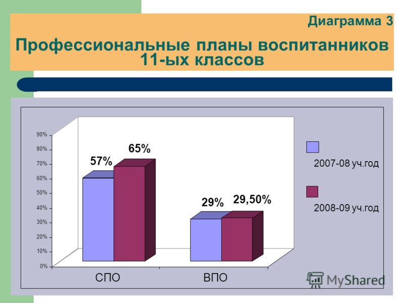 Диаграмма 3 Профессиональные планы воспитанников 11-ых классов 57% 65% 29% 29,50% 0% 10% 20% 30% 40% 50% 60% 70% 80% 90% СПОВПО 2007-08 уч.год 2008-09 уч.год
