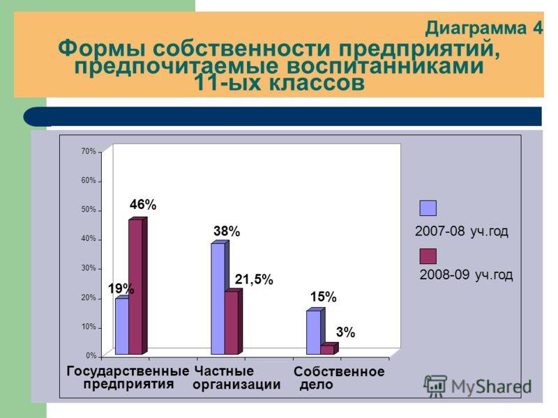 Диаграмма 4 Формы собственности предприятий, предпочитаемые воспитанниками 11-ых классов 19% 46% 38% 21,5% 15% 3% 0% 10% 20% 30% 40% 50% 60% 70% Государственные предприятия Частные организации Собственное дело 2007-08 уч.год 2008-09 уч.год