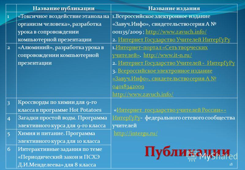 Название публикации Название издания 1 «Токсичное воздействие этанола на организм человека», разработка урока в сопровождении компьютерной презентации 1.Всероссийское электронное издание «Завуч.Инфо», свидетельство серия А 001135/2009 ; http://www.za