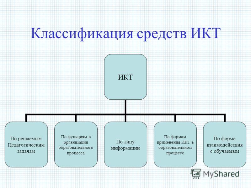Классификация средств ИКТ ИКТ По решаемым Педагогическим задачам По функциям в организации образовательного процесса По типу информации По формам применения ИКТ в образовательном процессе По форме взаимодействия с обучаемым