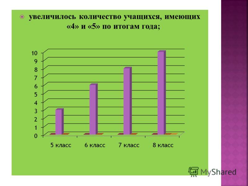 увеличилось количество учащихся, имеющих «4» и «5» по итогам года;