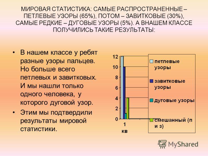 МИРОВАЯ СТАТИСТИКА: САМЫЕ РАСПРОСТРАНЕННЫЕ – ПЕТЛЕВЫЕ УЗОРЫ (65%), ПОТОМ – ЗАВИТКОВЫЕ (30%), САМЫЕ РЕДКИЕ – ДУГОВЫЕ УЗОРЫ (5%). А ВНАШЕМ КЛАССЕ ПОЛУЧИЛИСЬ ТАКИЕ РЕЗУЛЬТАТЫ: В нашем классе у ребят разные узоры пальцев. Но больше всего петлевых и завит