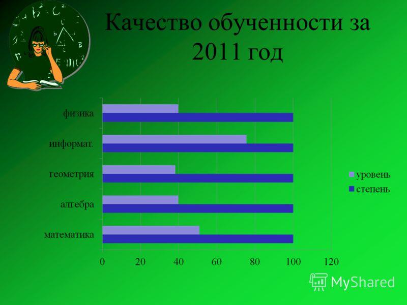 Качество обученности за 2011 год