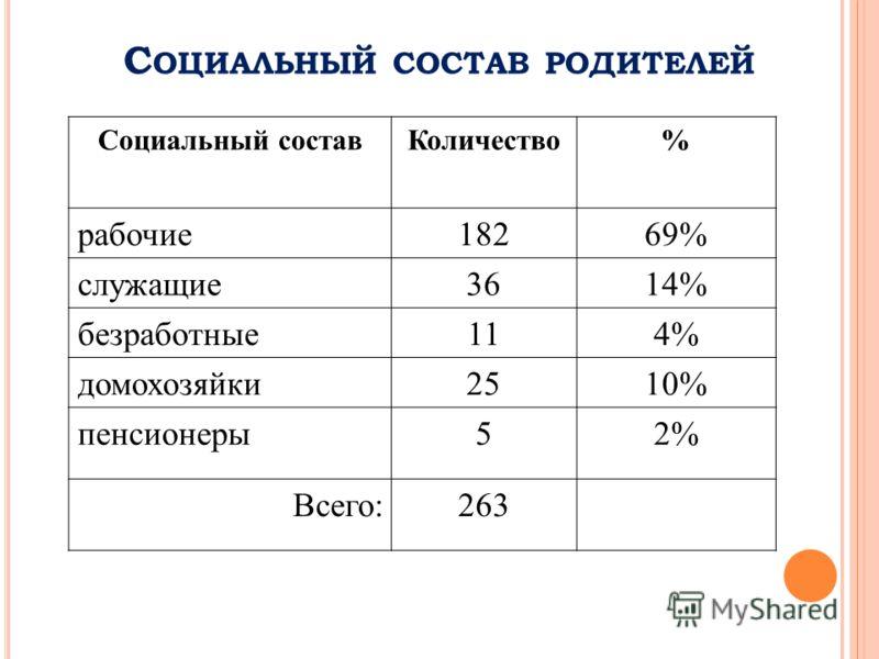 С ОЦИАЛЬНЫЙ СОСТАВ РОДИТЕЛЕЙ Социальный составКоличество% рабочие18269% служащие3614% безработные114% домохозяйки2510% пенсионеры52% Всего:263