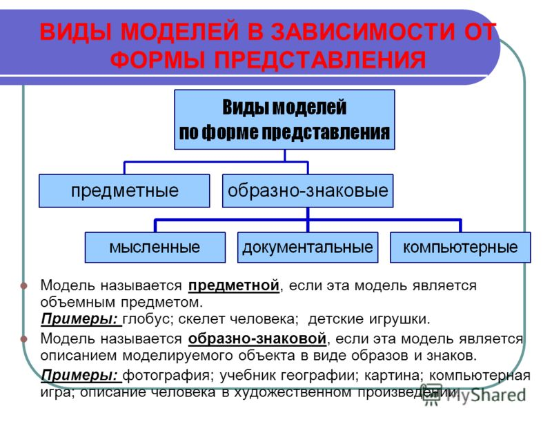 Виды моделей в зависимости от формы представления Виды моделей предметные Образно- знаковые информационныедокументальныекомпьютерные