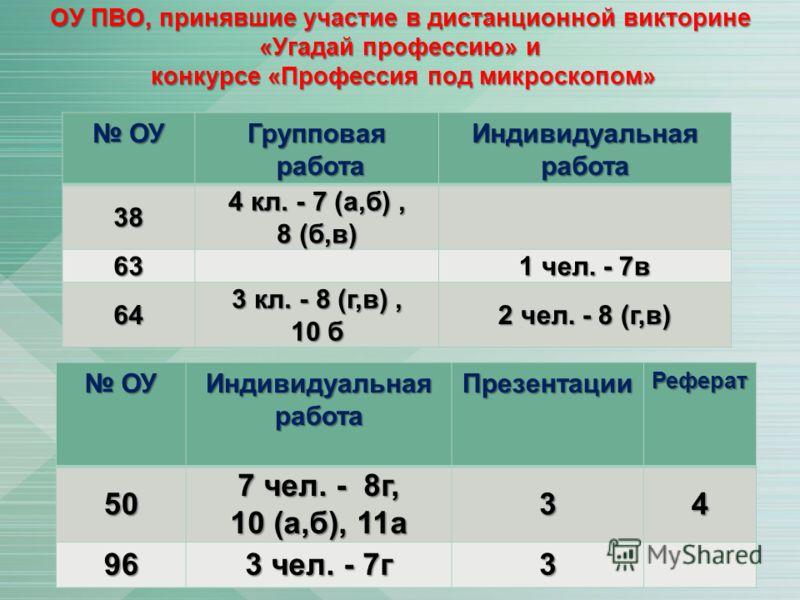 ОУ ПВО, принявшие участие в дистанционной викторине «Угадай профессию» и конкурсе «Профессия под микроскопом» ОУ ОУГрупповая работа работа Индивидуальная работа 38 4 кл. - 7 (а,б), 8 (б,в) 63 1 чел. - 7в 64 3 кл. - 8 (г,в), 10 б 2 чел. - 8 (г,в) ОУ О