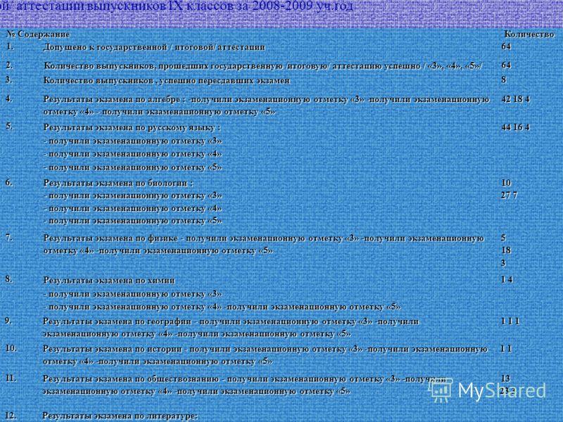 Результаты проведения государственной / итоговой/ аттестации выпускников IX классов за 2008-2009 уч.год Содержание СодержаниеКоличество1. Допущено к государственной / итоговой/ аттестации 64 2. Количество выпускников, прошедших государственную /итого