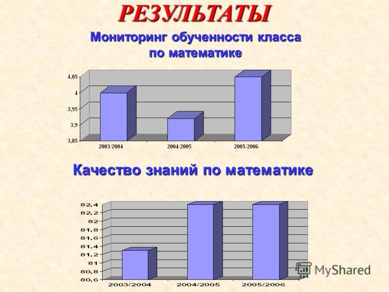 РЕЗУЛЬТАТЫ Мониторинг обученности класса по математике Качество знаний по математике