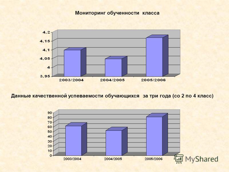 Данные качественной успеваемости обучающихся за три года (со 2 по 4 класс) Мониторинг обученности класса