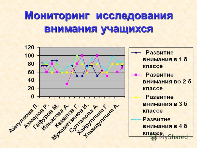 Мониторинг исследования внимания учащихся