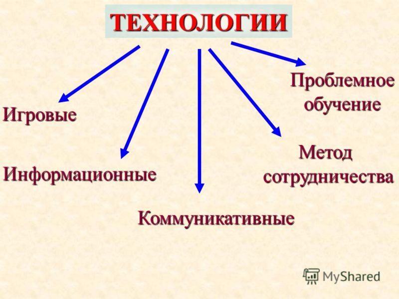 ТЕХНОЛОГИИ Игровые Информационные Коммуникативные Метод сотрудничества Проблемное обучение