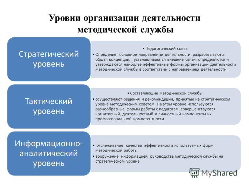 Уровни организации деятельности методической службы Педагогический совет Определяет основное направление деятельности, разрабатываются общая концепция, устанавливаются внешние связи, определяются и утверждаются наиболее эффективные формы организации