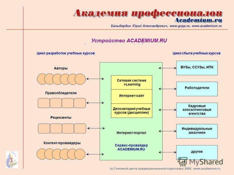 Устройство ACADEMIUM.RU Балыбердин Юрий Александрович, www.gcpp.ru, www.academium.ru