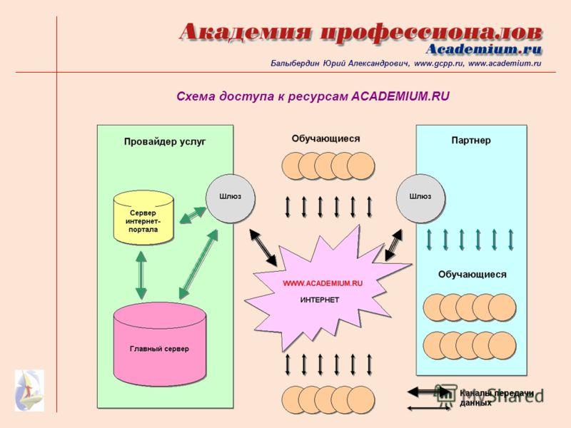 Схема доступа к ресурсам ACADEMIUM.RU Балыбердин Юрий Александрович, www.gcpp.ru, www.academium.ru