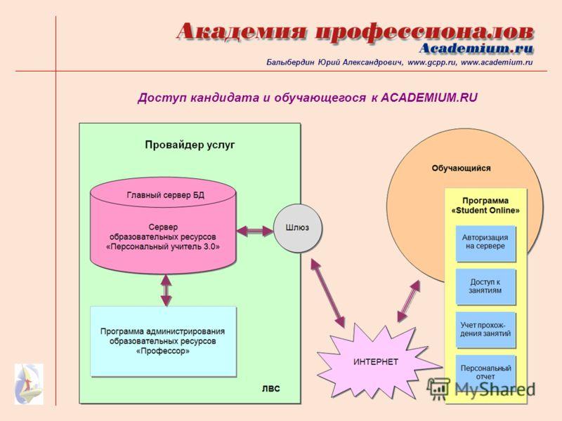 Доступ кандидата и обучающегося к ACADEMIUM.RU Балыбердин Юрий Александрович, www.gcpp.ru, www.academium.ru
