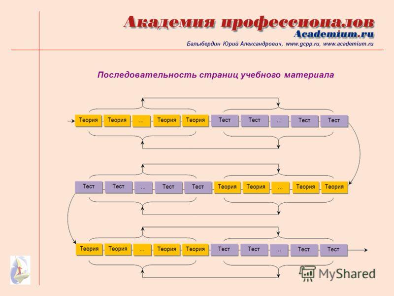 Последовательность страниц учебного материала Балыбердин Юрий Александрович, www.gcpp.ru, www.academium.ru