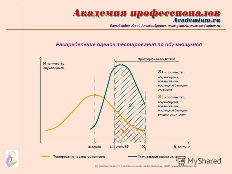 Распределение оценок тестирования по обучающимся Балыбердин Юрий Александрович, www.gcpp.ru, www.academium.ru