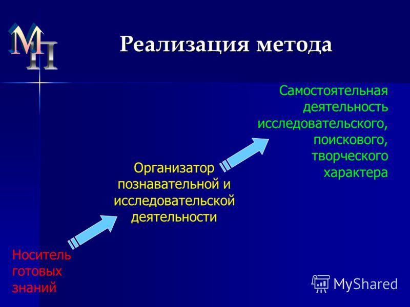 Реализация метода Носитель готовых знаний Организатор познавательной и исследовательской деятельности Самостоятельная деятельность исследовательского, поискового, творческого характера