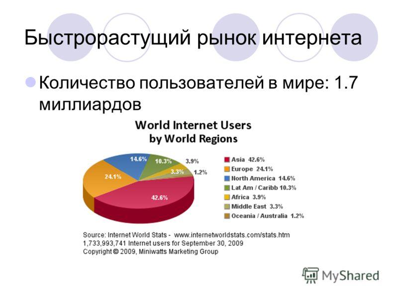 Быстрорастущий рынок интернета Количество пользователей в мире: 1.7 миллиардов
