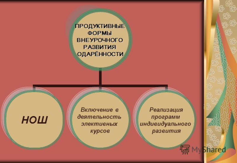 ПРОДУКТИВНЫЕФОРМЫВНЕУРОЧНОГОРАЗВИТИЯОДАРЁННОСТИ НОШ Включение в деятельность элективных курсов Реализация программ индивидуального развития