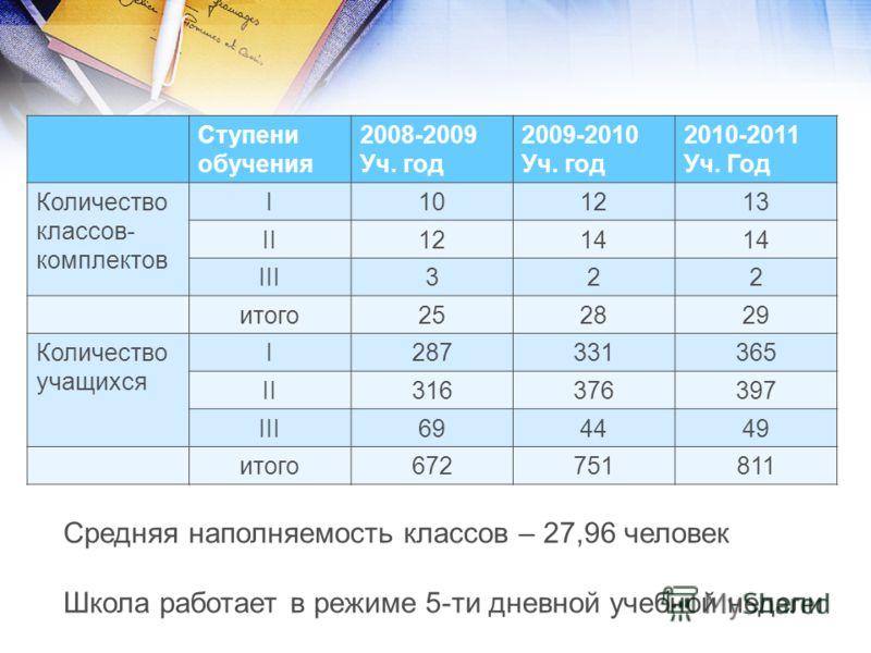 Ступени обучения 2008-2009 Уч. год 2009-2010 Уч. год 2010-2011 Уч. Год Количество классов- комплектов I101213 II1214 III322 итого252829 Количество учащихся I287331365 II316376397 III694449 итого672751811 Средняя наполняемость классов – 27,96 человек