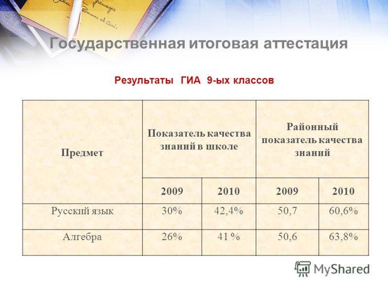 Государственная итоговая аттестация Результаты ГИА 9-ых классов Предмет Показатель качества знаний в школе Районный показатель качества знаний 2009201020092010 Русский язык30%42,4%50,760,6% Алгебра26%41 %50,663,8%