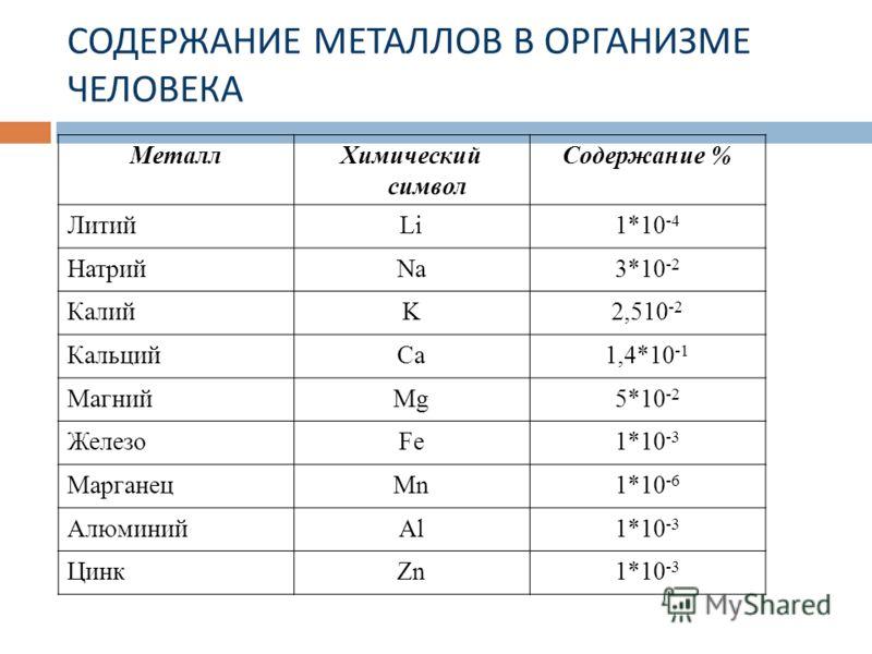 МеталлХимический символ Содержание % ЛитийLi1*10 -4 НатрийNa3*10 -2 КалийK2,510 -2 КальцийCa1,4*10 -1 МагнийMg5*10 -2 ЖелезоFe1*10 -3 МарганецMn1*10 -6 АлюминийAl1*10 -3 ЦинкZn1*10 -3 СОДЕРЖАНИЕ МЕТАЛЛОВ В ОРГАНИЗМЕ ЧЕЛОВЕКА