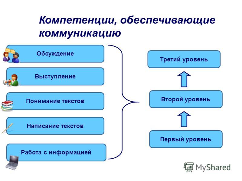 Ключевые компетенции Коммуникативные Исследовательские Информационные Вычислительные Личностные Работа в группеРешение проблем Умение учиться Организационные Проектные