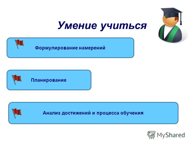Организационная компетенция Первый уровень (уметь проверять себя, знать свои обязанности. Подготовить всё необходимое) Второй уровень (уметь определять цель совместной работы, обмениваться информацией, устанавливать рабочие соглашения и поддерживать