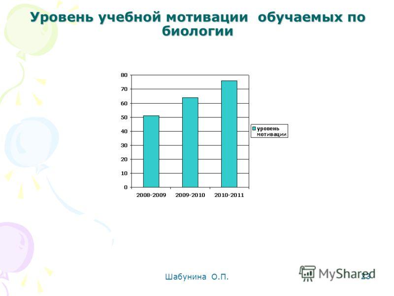 Шабунина О.П. 23 Уровень учебной мотивации обучаемых по биологии Уровень учебной мотивации обучаемых по биологии