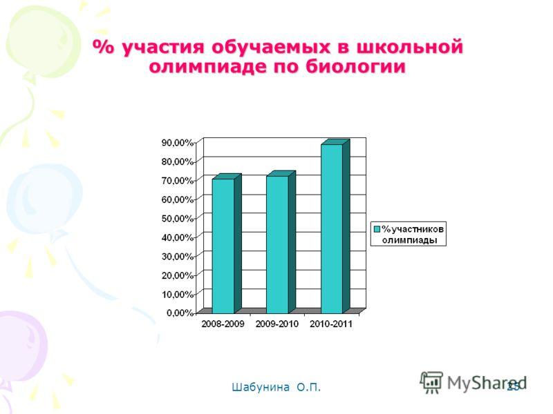 Шабунина О.П. 25 % участия обучаемых в школьной олимпиаде по биологии