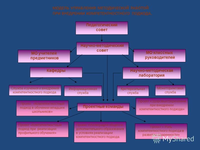МОДЕЛЬ УПРАВЛЕНИЯ МЕТОДИЧЕСКОЙ РАБОТОЙ ПРИ ВНЕДРЕНИИ КОМПЕТЕНТНОСТНОГО ПОДХОДА. Мониторинговая служба Проект «Интеграция общего и дополнительного образования в условиях реализации компетентностного подхода. Проект «Компетентностный подход при реализа