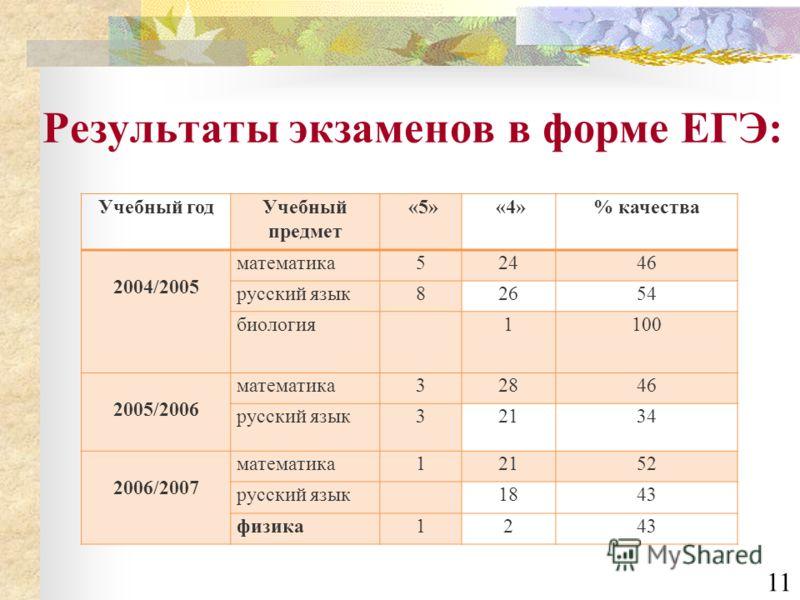 Результаты экзаменов в форме ЕГЭ: Учебный годУчебный предмет «5» «4»% качества 2004/2005 математика52446 русский язык82654 биология1100 2005/2006 математика32846 русский язык32134 2006/2007 математика12152 русский язык1843 физика1243 11
