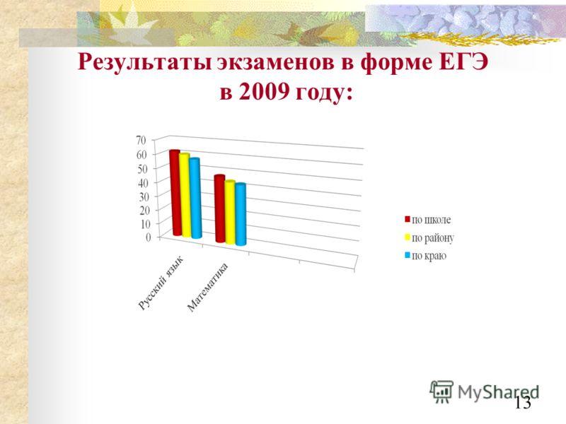 Результаты экзаменов в форме ЕГЭ в 2009 году: 13