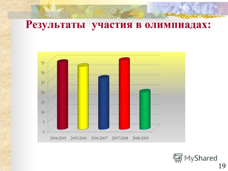 Результаты участия в олимпиадах: 19
