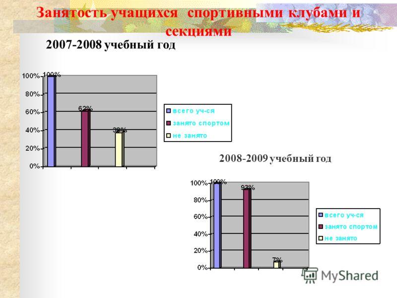 2007-2008 учебный год 2008-2009 учебный год Занятость учащихся спортивными клубами и секциями
