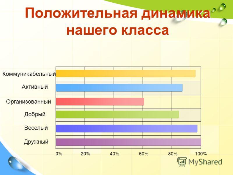 Положительная динамика нашего класса Коммуникабельный Добрый Организованный Активный Веселый Дружный 0% 20% 40% 60% 80% 100%