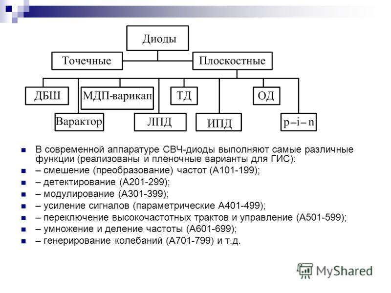 В современной аппаратуре СВЧ-диоды выполняют самые различные функции (реализованы и пленочные варианты для ГИС): – смешение (преобразование) частот (А101-199); – детектирование (А201-299); – модулирование (А301-399); – усиление сигналов (параметричес