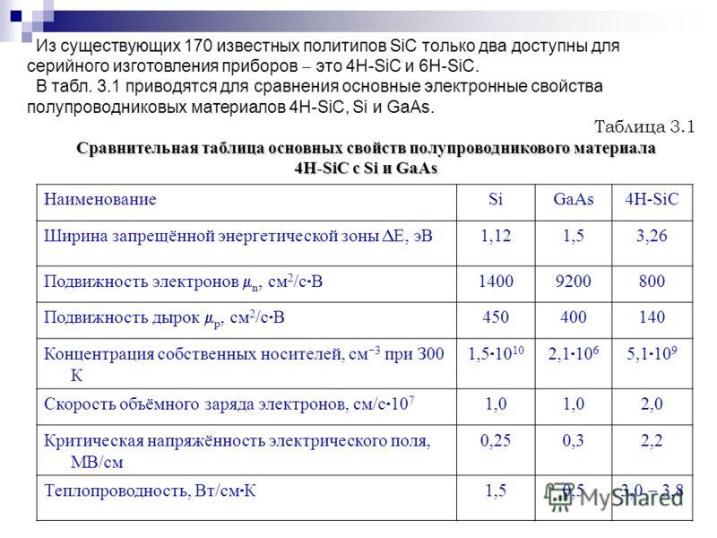 НаименованиеSiGaAs4H-SiC Ширина запрещённой энергетической зоны Е, эВ 1,121,53,26 Подвижность электронов n, см 2 /с В 14009200800 Подвижность дырок р, см 2 /с В 450400140 Концентрация собственных носителей, см 3 при З00 К 1,5 10 10 2,1 10 6 5,1 10 9
