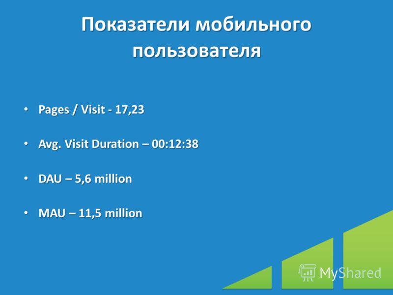 Показатели мобильного пользователя Pages / Visit - 17,23 Pages / Visit - 17,23 Avg. Visit Duration – 00:12:38 Avg. Visit Duration – 00:12:38 DAU – 5,6 million DAU – 5,6 million MAU – 11,5 million MAU – 11,5 million