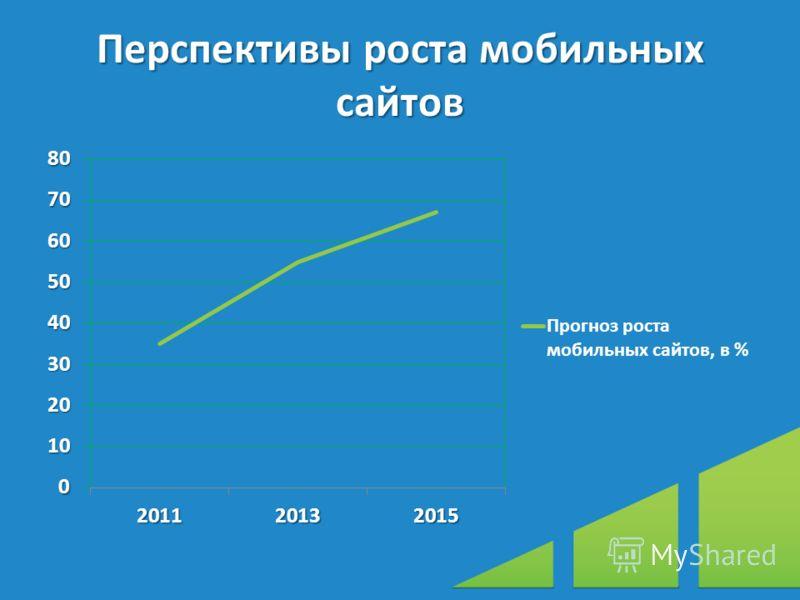 Перспективы роста мобильных сайтов