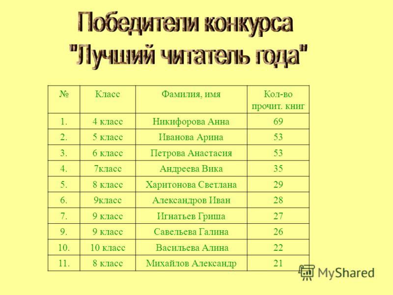 КлассФамилия, имяКол-во прочит. книг 1.4 классНикифорова Анна69 2.5 классИванова Арина53 3.6 классПетрова Анастасия53 4.7классАндреева Вика35 5.8 классХаритонова Светлана29 6.9классАлександров Иван28 7.9 классИгнатьев Гриша27 9.9 классСавельева Галин