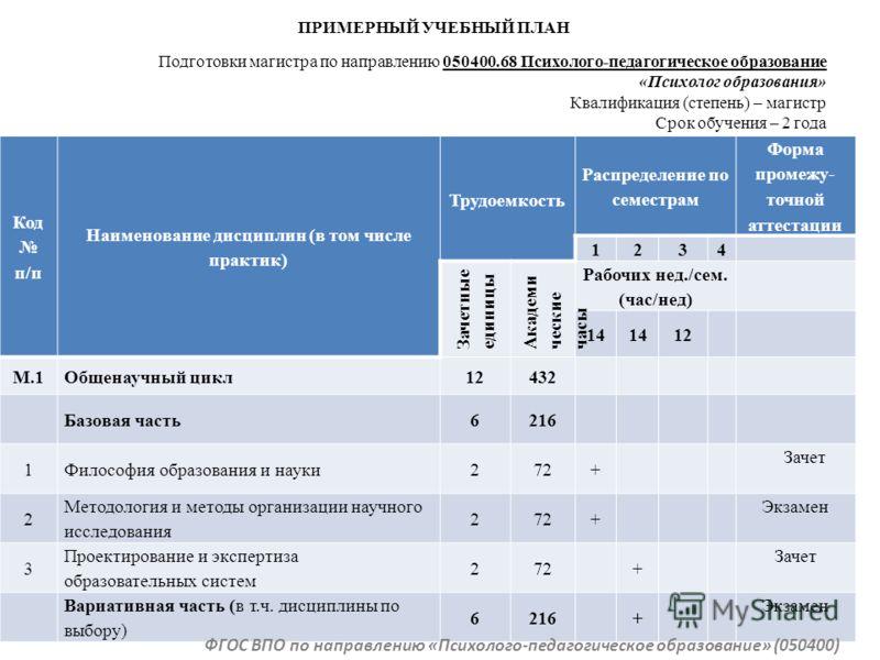 Код п/п Наименование дисциплин (в том числе практик) Трудоемкость Распределение по семестрам Форма промежу- точной аттестации 1234 Зачетные единицы Академи ческие часы Рабочих нед./сем. (час/нед) 14 12 М.1Общенаучный цикл12432 Базовая часть6216 1Фило